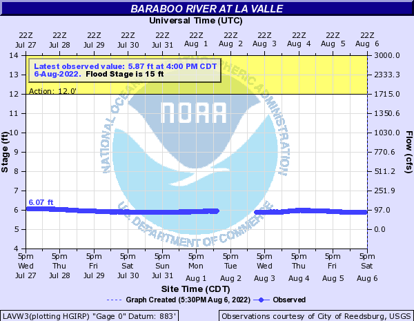 Baraboo River at La Valle