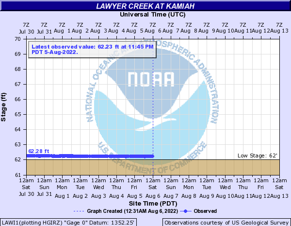 Lawyer Creek at Kamiah