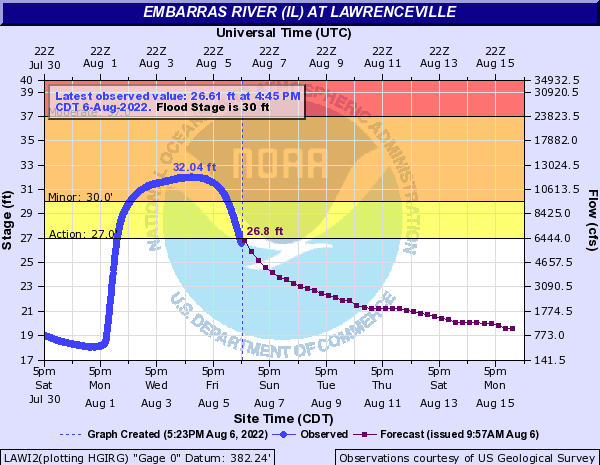 Current river levels at Lawrenceville