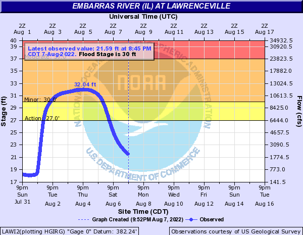 Embarras River at Lawrenceville