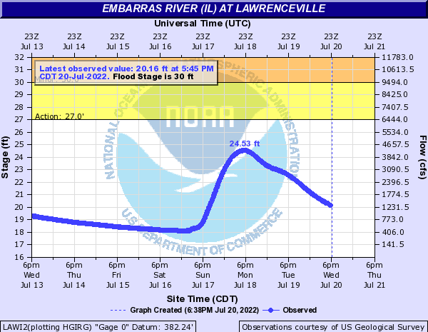 Embarras River (IL) at Lawrenceville