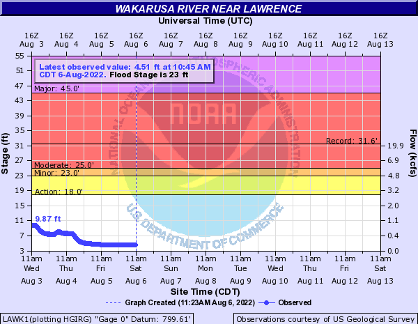 Wakarusa River near Lawrence