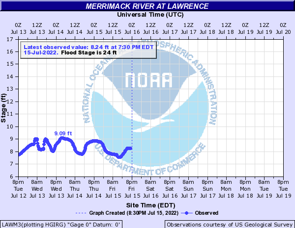 LAWM3 forecast available only at high flows.