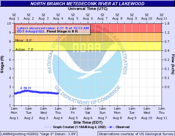 North Branch Metedeconk River at LAKEWOOD