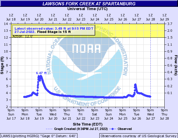 Lawsons Fork Creek at Spartanburg