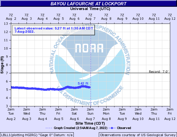 Bayou Lafourche at Lockport