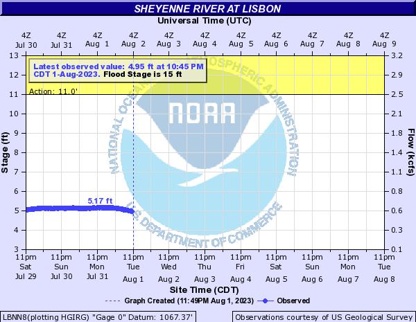 River level in Lisbon