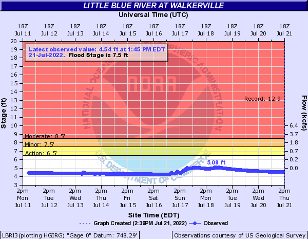 Little Blue River (IN) at Walkerville