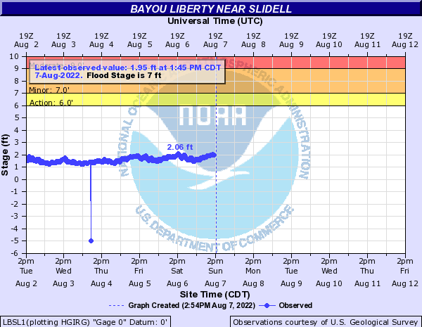 Bayou Liberty near Slidell