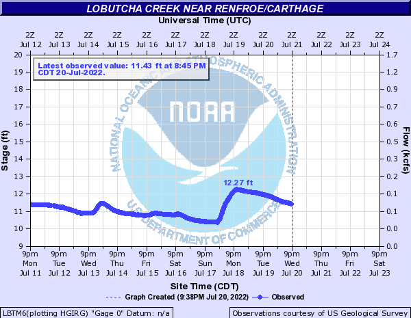 Lobutcha Creek near Renfroe/Carthage
