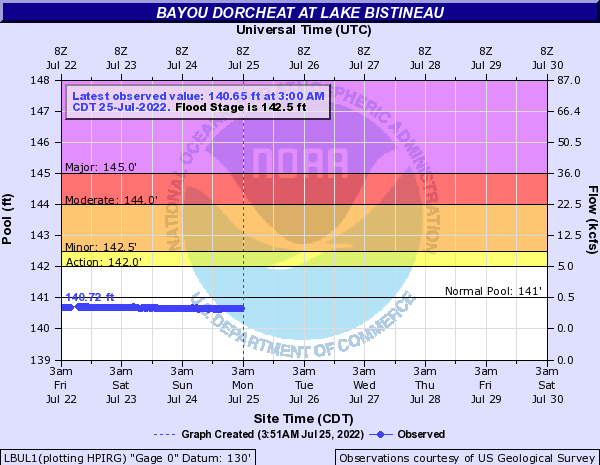 Bayou Dorcheat at Lake Bistineau