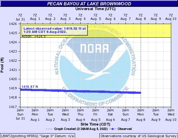 Pecan Bayou at Lake Brownwood