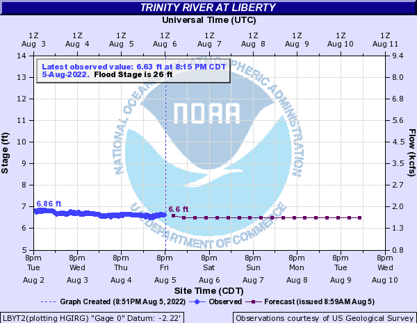 Trinity River at Liberty