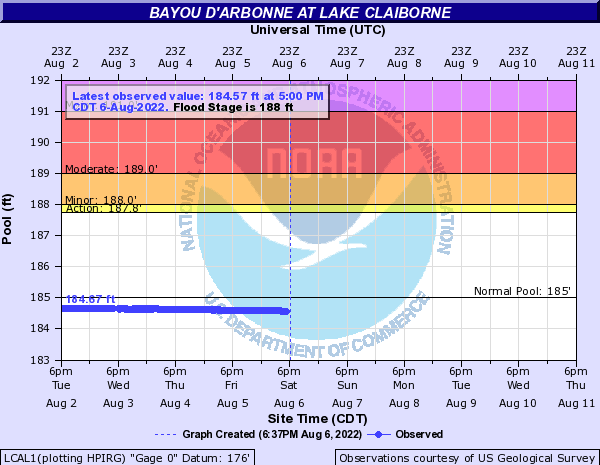 Bayou D'Arbonne at Lake Claiborne