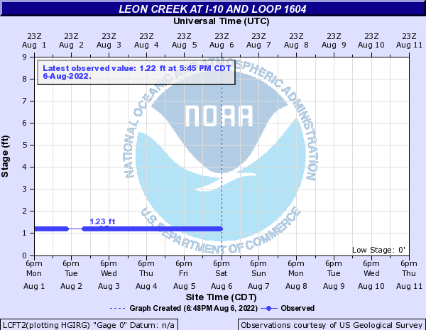 Leon Creek at I-10 and Loop 1604