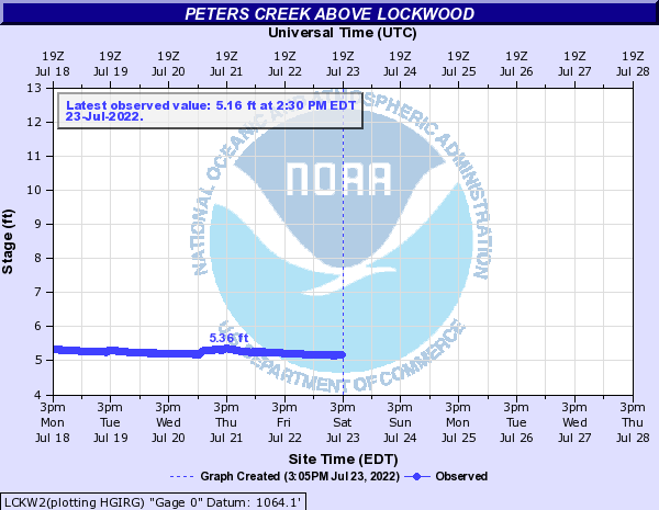 Peters Creek above Lockwood