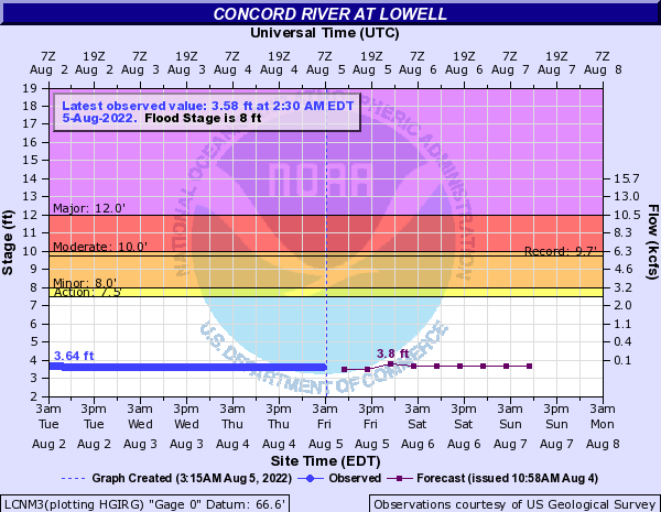 Concord River at Lowell