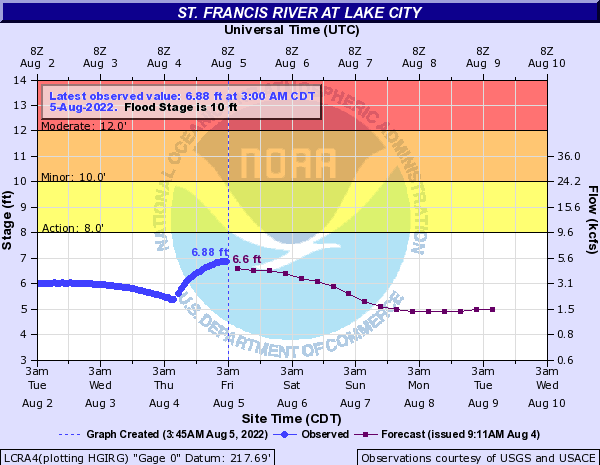St Francis River Stage Lake City