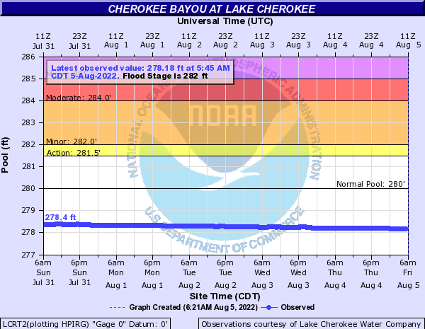 Cherokee Bayou at Lake Cherokee