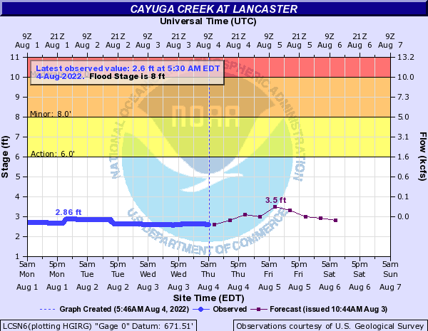 Forecast Hydrograph for LCSN6