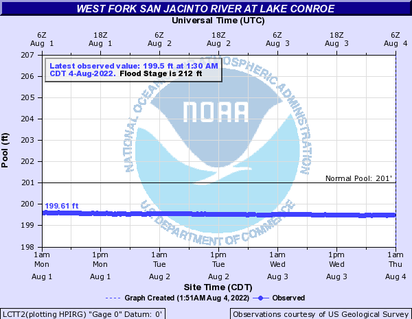 West Fork San Jacinto River at Lake Conroe