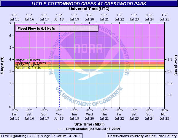 Little Cottonwood Creek at Crestwood Park