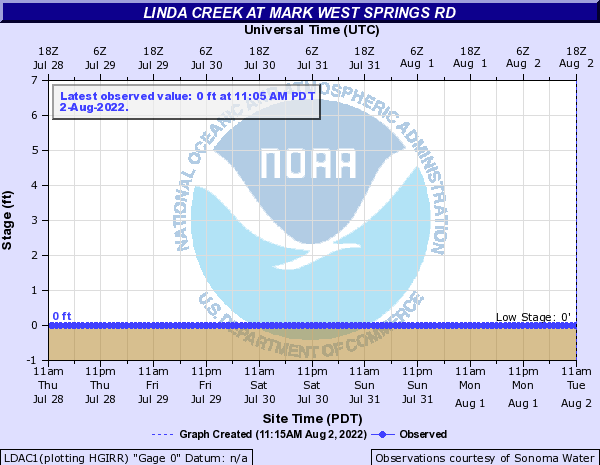 Linda Creek at Mark West Springs Rd