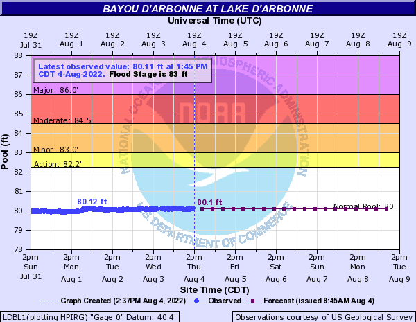 Bayou D'Arbonne at Lake D'Arbonne