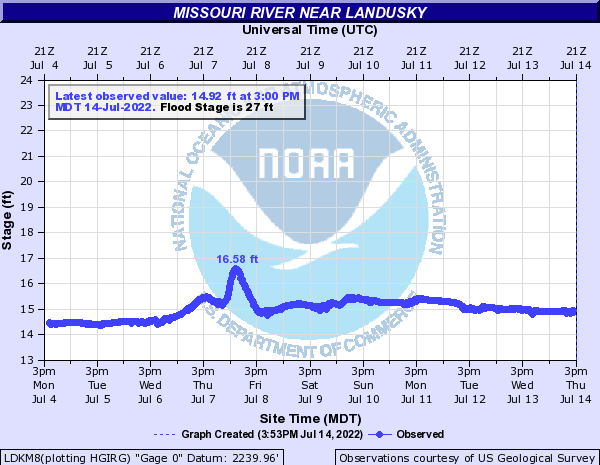 Missouri River near Landusky