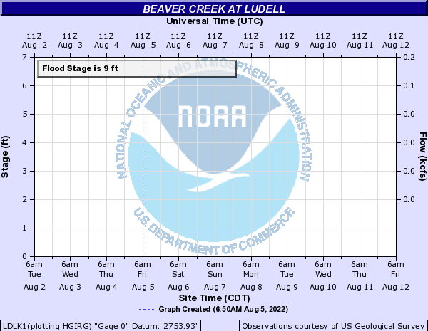 Beaver Creek at Ludell