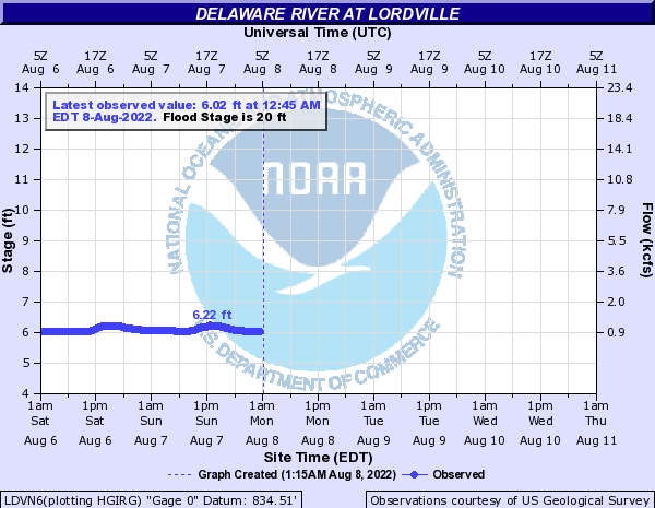Delaware River at Lordville