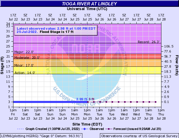 Tioga River at Lindley