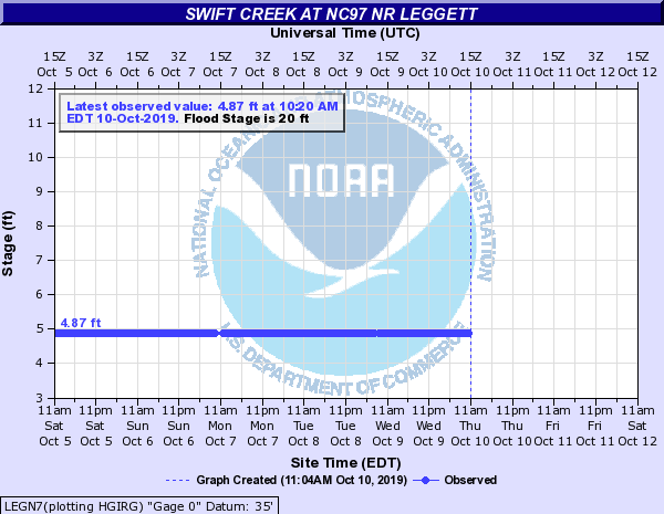 Swift Creek at NC97 Nr Leggett