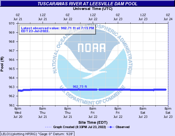 Tuscarawas River at Leesville Dam Pool