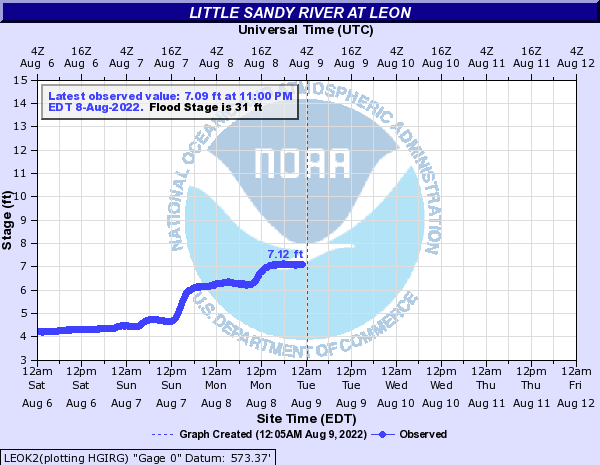 Little Sandy River at Leon