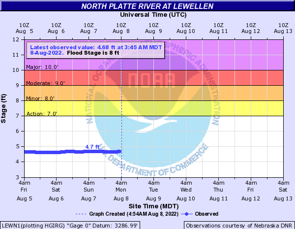 North Platte River at Lewellen