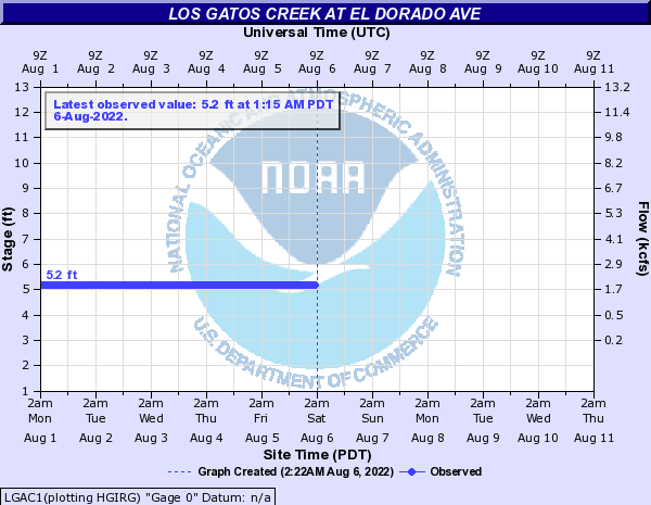 Los Gatos Creek at El Dorado Ave