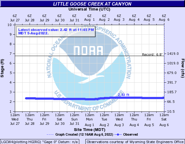 Little Goose Creek at Canyon
