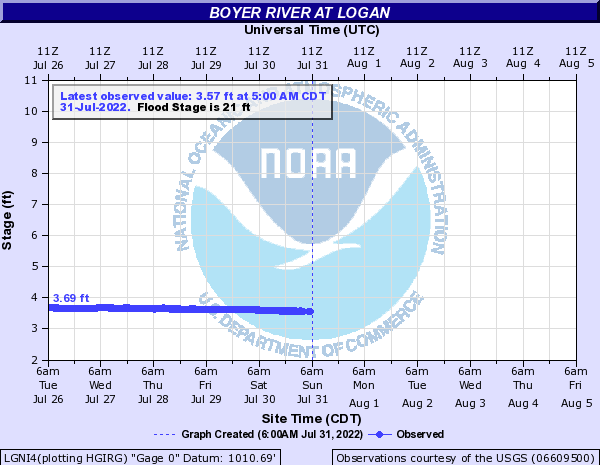 Boyer River at Logan