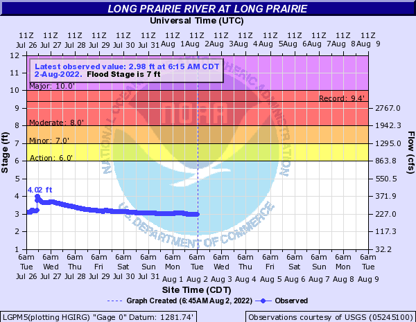 Long Prairie River at Long Prairie