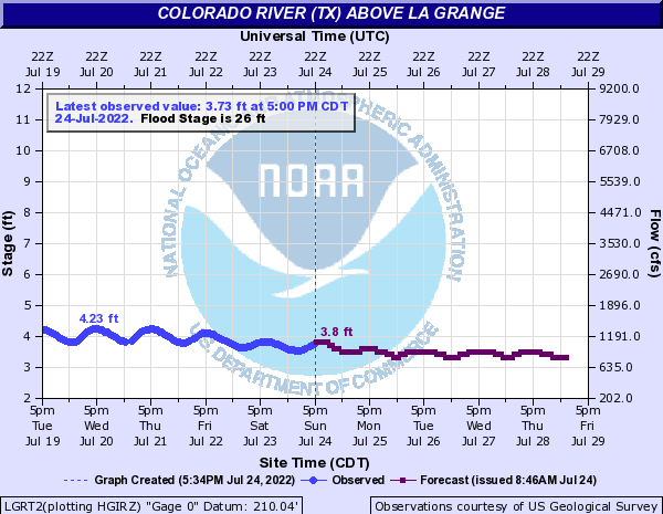 Colorado River (TX) above La Grange