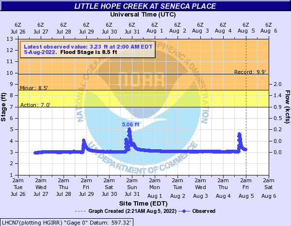 Little Hope Creek at SENECA PLACE