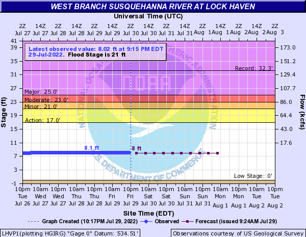 West Branch Susquehanna River at Lock Haven