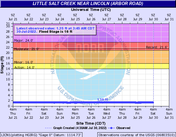 Little Salt Creek near Lincoln (Arbor Road)