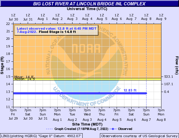Big Lost River at Lincoln Bridge INL Complex