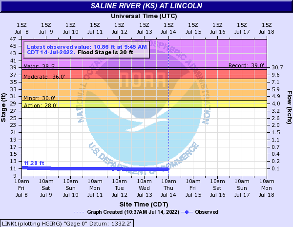 Saline River (KS) at Lincoln