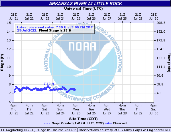 Arkansas River at Little Rock
