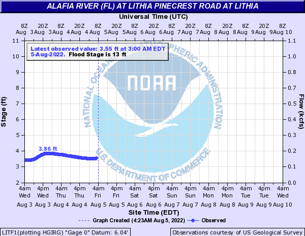 Alafia River (FL) at Lithia