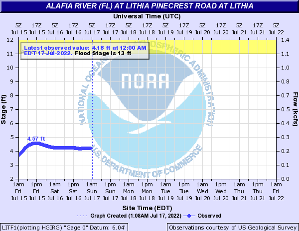 Alafia River (FL) at Lithia Pinecrest Road at Lithia