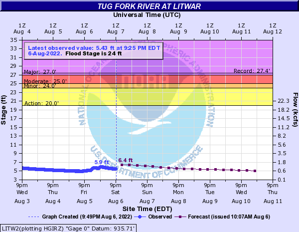 Tug Fork River at Litwar